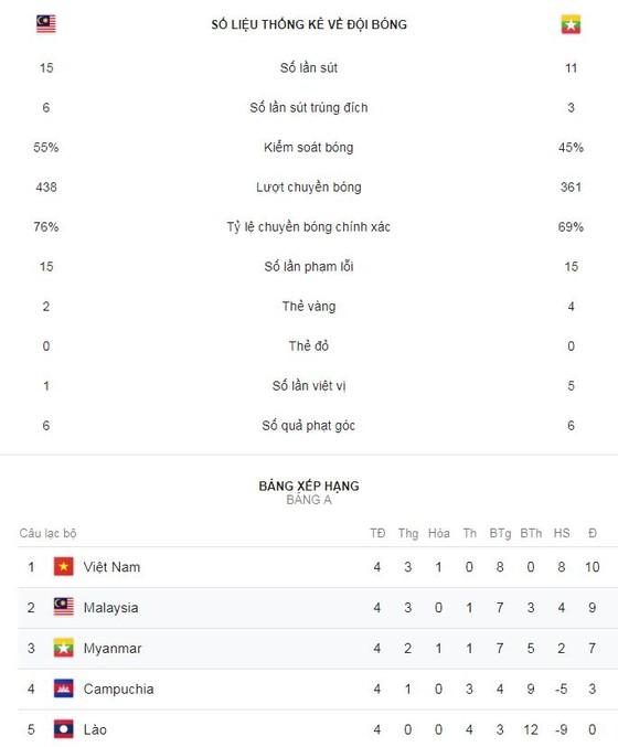 Malaysia - Myanmar 3-0: Talaha, Zaquan Adha tỏa sáng, Malaysia loại Myanmar  ảnh 1