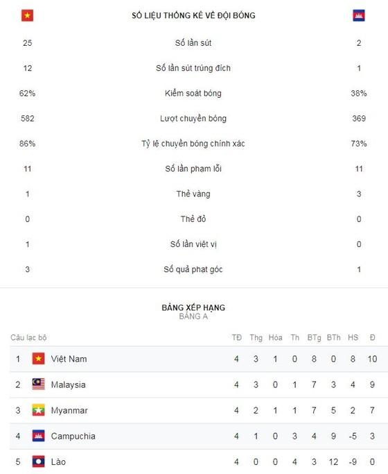 Việt Nam - Campuchia 3-0: Việt Nam nhất bảng ảnh 1