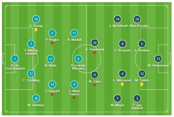 Man United - Crystal Palace 0-0: Pogba, Lukaku, Ashley Young, Martial tịt ngòi, Mourinho hòa như bại ảnh 1