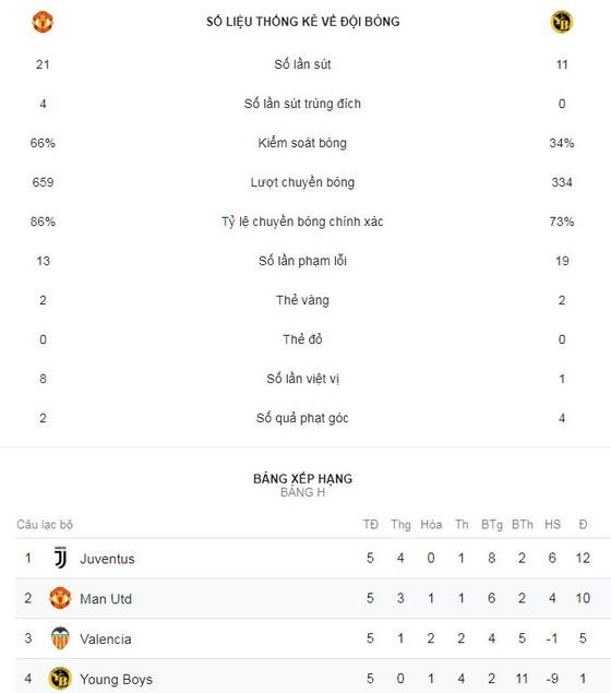 Man United - Young Boys 1-0: Fellaini kịp bùng nổ, Mourinho phấn khích đập phá ảnh 2