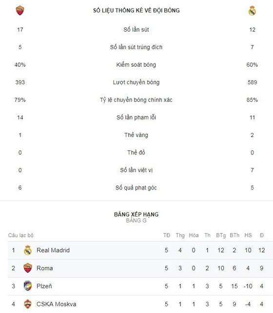 """Roma - Real Madrid 0-2: Bale, Vazquez sớm lấy vé cho """"Kền kền trắng"""" ảnh 2"""