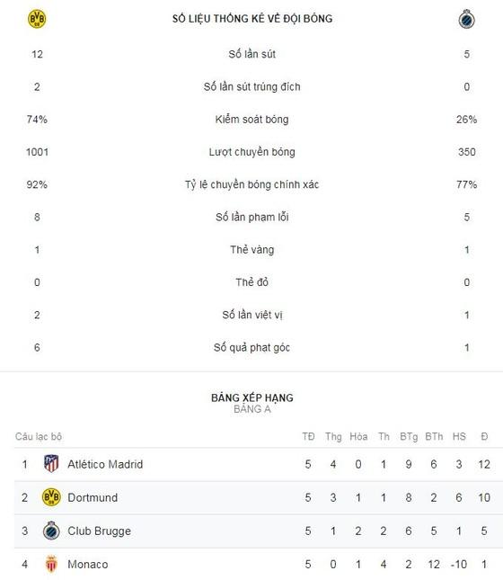 Borussia Dortmund - Club Brugge 0-0: Dortmund hòa đáng tiếc ảnh 2