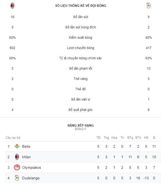AC Milan - Dudelange 5-2: Cutrone, Calhanoglu, Borini mở hội Milan ảnh 2