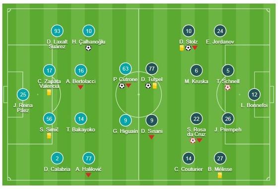 AC Milan - Dudelange 5-2: Cutrone, Calhanoglu, Borini mở hội Milan ảnh 1