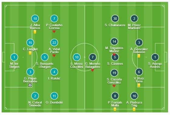 Barcelona - Villarreal 2-0: Pique, Alena lập công, Barca tạm đòi lại ngôi đầu ảnh 1