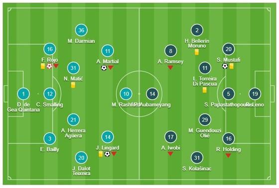 Man United - Arsenal 2-2: Mustafi, Lacazette ghi bàn, Martial, Lingard níu chân HLV Unai Emery ảnh 1