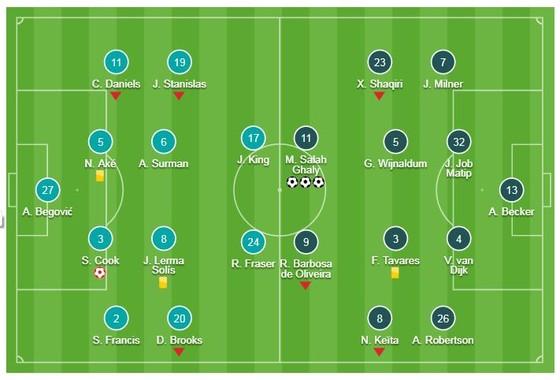 Bournemouth - Liverpool 0-4: Salah trở lại và lập cú hat-trick ảnh 1