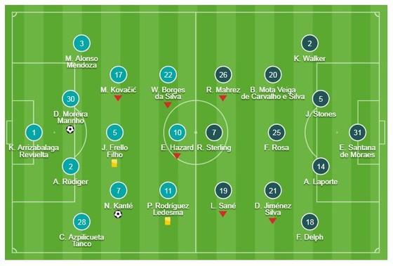 Chelsea - Man City 2-0: N'Golo Kante, David Luiz vụt sáng, Sarri hạ gục Pep Guardiola ảnh 1