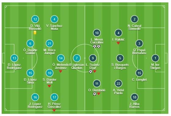 Espanyol - Barcelona 0-4: Messi lập cú đúp, Dembele, Luis Suarez cũng tỏa sáng ảnh 1