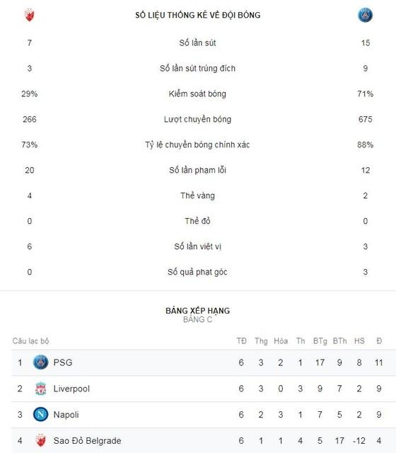 Crvena Zvezda - PSG 1-4: Cavani - Neymar Mbappe khoe tài ảnh 2