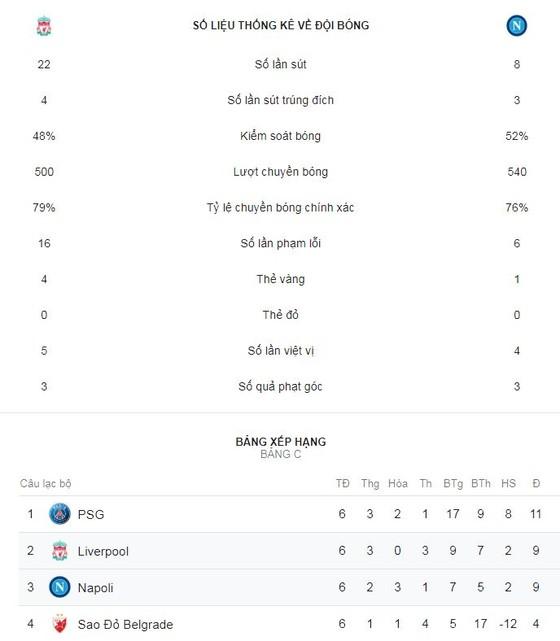 Liverpool - Napoli 1-0: Salah thăng hoa, HLV Klopp lách qua cửa hẹp ảnh 2