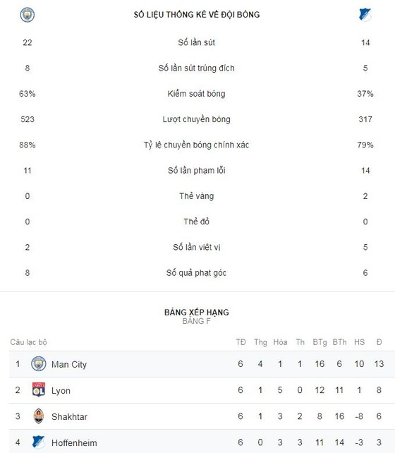 Man City -  2-1: Leroy Sane lập cú đúp, Pep Guardiola ngược dòng chiến thắng ảnh 1