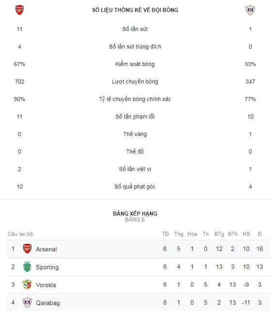 Arsenal - Qarabag 1-0: Lacazette giúp HLV Unai Emery vững ngôi đầu bảng E  ảnh 2