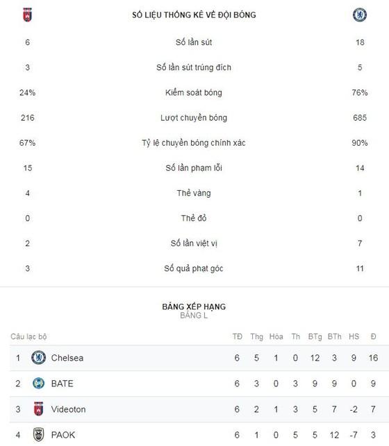Vidi - Chelsea 2-2: Ampadu phản lưới, Willian, Giroud kịp gỡ hòa ảnh 2