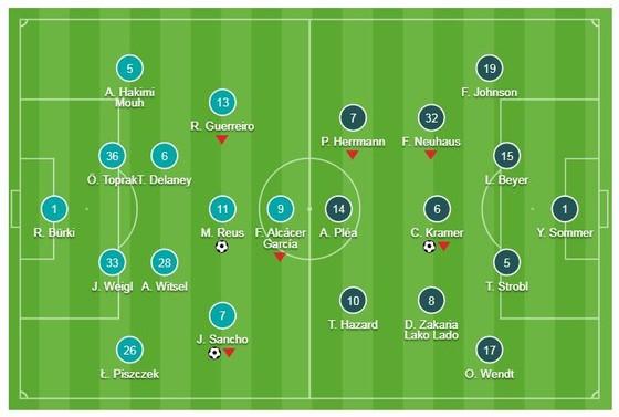 Borussia Dortmund - M'gladbach 2-1: Sancho, Reus lập công  ảnh 1