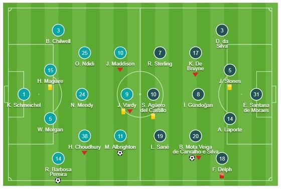 Leicester - Man City 2-1: Albrighton, Ricardo Pereira buộc Pep Guardiola ngậm đắng tụt hạng ảnh 1