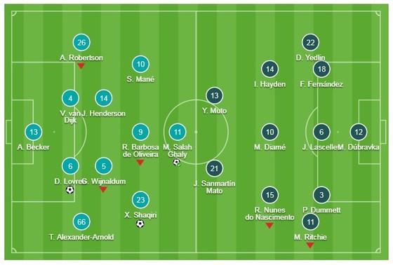 Liverpool - Newcastle 4-0: Lovren, Salah, Shaqiri, Fabinho lập công, HLV Jurgen Klopp vững ngôi đầu ảnh 1