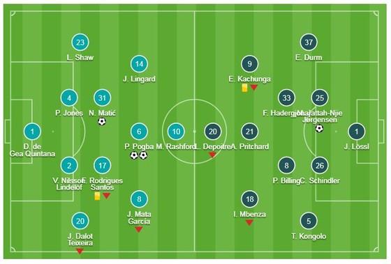 Man United - Huddersfield 3-1: Matic mở màn, Pogba xuất thần, HLV Solskjaer tặng quà Boxing day ảnh 1