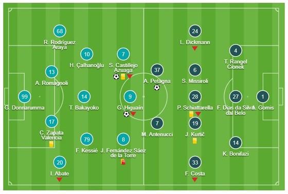 AC Milan - SPAL 2-1: Castillejo, Higuain cứu nguy HLV Gattuso ảnh 1