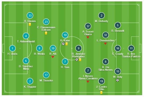 Tottenham - Wolverhampton 1-3: Harry Kane khai màn, Boly, Jimenez, Costa xuất thần thắng ngược ảnh 1