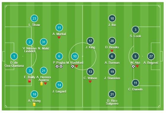 Man United - Bournemouth 4-1: HLV Solskjaer đại thắng, Pogba, Rashford, Lukaku xuất thần  ảnh 1