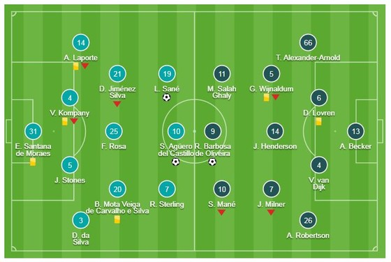 Man City - Liverpool 2-1: Aguero, Sane tỏa sáng và Pep Guardiola thắng Jurgen Klopp ảnh 1