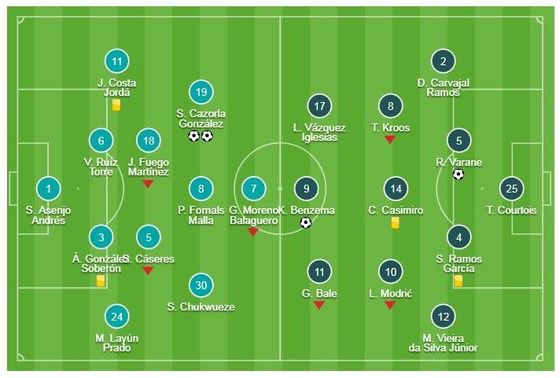 Villarreal - Real Madrid 2-2: Benzema, Varane ghi bàn, Cazorla gỡ hòa ảnh 1