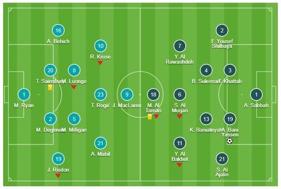 Australia - Jordan 0-1: Người hùng Anas Yasen hạ gục ĐKVĐ Australia ảnh 1
