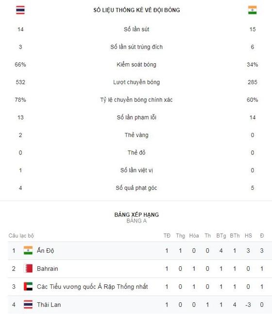 Thái Lan - Ấn Độ 1-4: Sunil Chhetri, Anirudh Thapa, Jeje xuất thần hạ Thái Lan ảnh 2