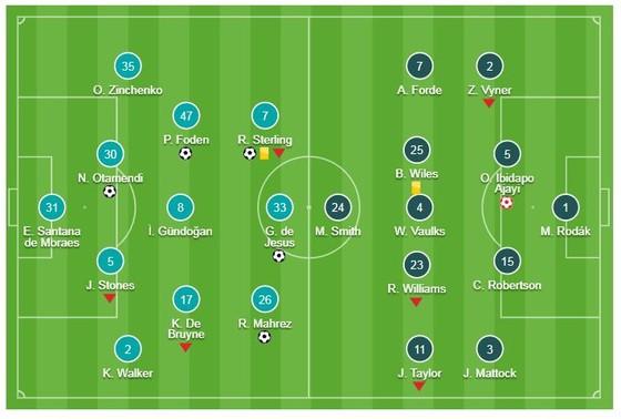 Man City - Rotherham 7-0: Sterling, Foden, Jesus, Mahrez giúp Pep Guardiola mở tiệc tại Etihad ảnh 1