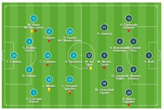 Real - Sociedad 0-2: Vazquez thẻ đỏ và Willian Jose, Ruben Pardo hạ gục Real ảnh 1