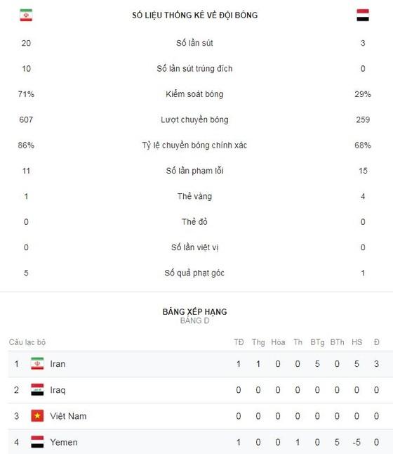 Iran - Yemen 5-0: Al-Sowadi phản lưới, Mehdi Taremi, Azmoun, Ghoddos lập công ảnh 2