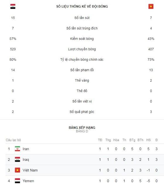 Việt Nam - Iraq 2-3: Attiyah tặng quà, Công Phượng ghi bàn, HLV Park Hang Seo bại trận đầy tiếc nuối ảnh 2