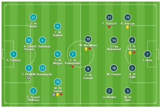 Jordan - Syria 2-0: Mousa Suleiman mở tỷ số, Tareq Khattab đánh đầu giành thêm 3 điểm ảnh 1