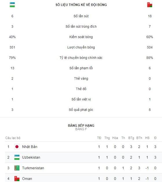 Uzbekistan - Oman 2-1: Akhmedov, Shomorodov lập công, Krimets nhận thẻ đỏ ảnh 2