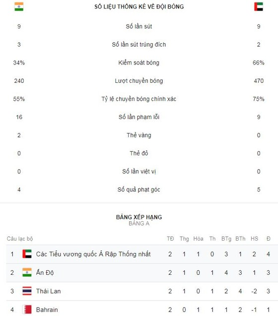 Ấn Độ - UAE 0-2: Mubarak, Mabkhout lập công, UAE rộng cửa đi tiếp ảnh 2