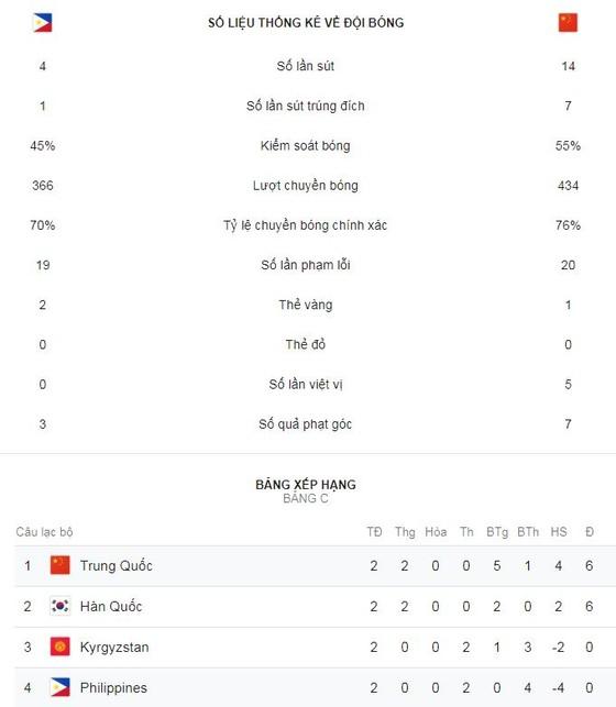 Philippines - Trung Quốc 0-3: Wu Lei lập 2 siêu phẩm và Yu Dabao ấn định chiến thắng thứ 2 ảnh 2