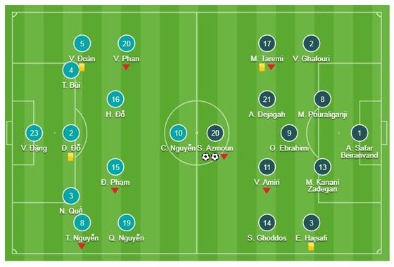 Việt Nam - Iran 0-2: Azmoun lập cú đúp, Iran quá mạnh ảnh 1