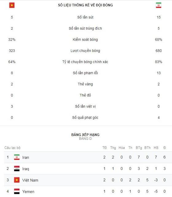 Việt Nam - Iran 0-2: Azmoun lập cú đúp, Iran quá mạnh ảnh 2