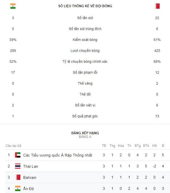 Ấn Độ - Bahrain 0-1: Rashed ghi bàn phút bù giờ loại Ấn Độ ảnh 2