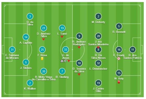 Man City - Wolverhampton 3-0: Gabriel Jesus tiếp tục tỏa sáng ảnh 1