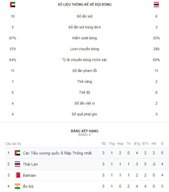 UAE - Thái Lan 1-1: Mabkhout mở tỷ số, Thitipan Puangchan kịp gỡ hòa giành vé đi tiếp ảnh 2