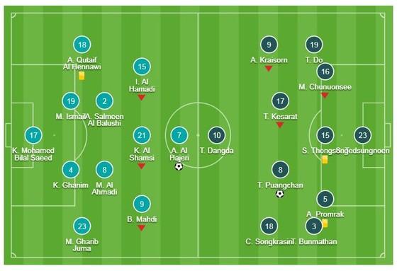 UAE - Thái Lan 1-1: Mabkhout mở tỷ số, Thitipan Puangchan kịp gỡ hòa giành vé đi tiếp ảnh 1