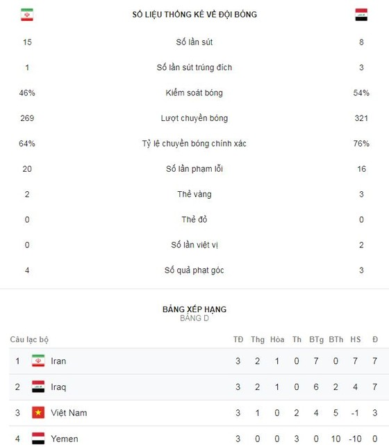 Iran - Iraq 0-0: Quyết đấu tranh ngôi đầu bảng ảnh 2