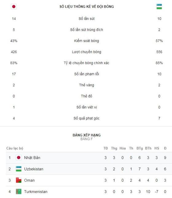 Nhật Bản - Uzbekistan 2-1: Muto, Shiotani Tsukasa tỏa sáng giành ngôi đầu bảng F ảnh 2