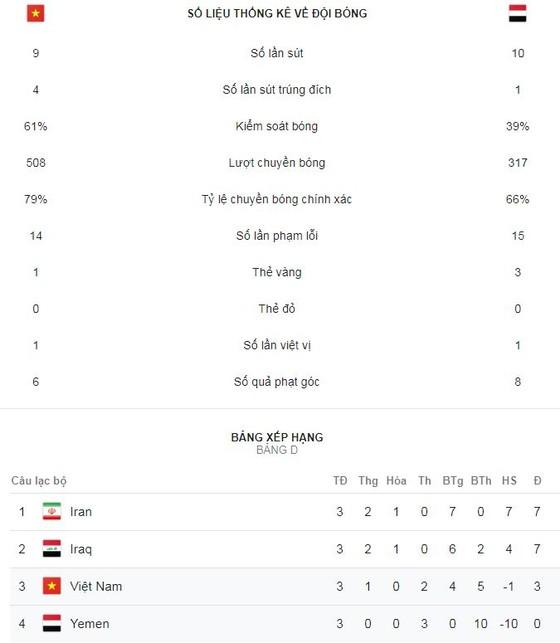 Việt Nam - Yemen 2-0: Quang Hải tái lập siêu phẩm, Quế Ngọc Hải ấn định chiến thắng ảnh 2