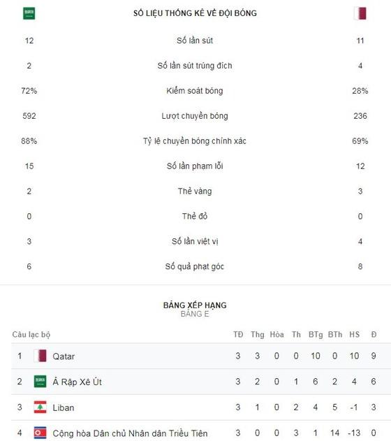 Saudi Arabia - Qatar 0-2: Almoez Ali làm người hùng, Qatar nhất bảng E ảnh 2