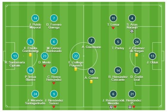 Huesca - Atletico Madrid 0-3: Hernandez, Arias, Koke áp sát ngôi đầu Barca ảnh 1