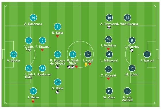 Liverpool - Crystal Palace 4-3: Bộ tứ Salah, Firmino, Salah, Mane giúp Klopp củng cố ngôi đầu ảnh 1