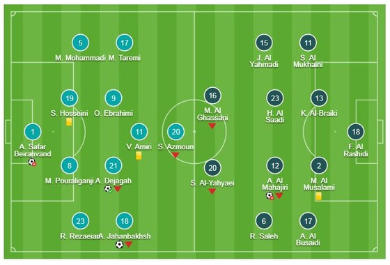 Iran - Oman 2-0: Ahmed Kano bỏ lỡ cơ hội, Jahanbakhsh, Dejagah xuất sắc giành vé ảnh 1